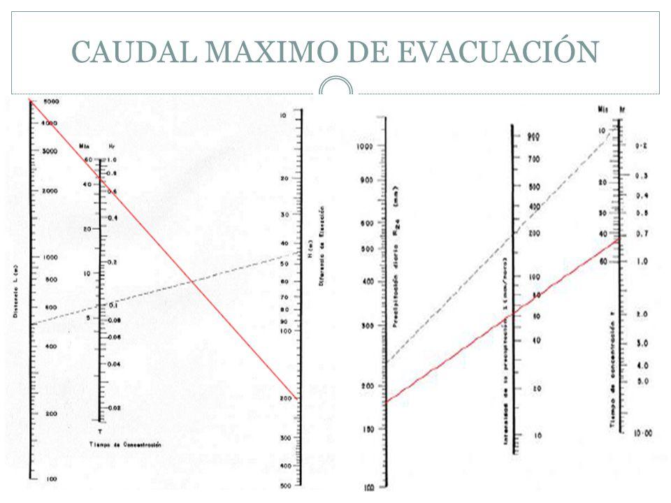 CAUDAL MAXIMO DE EVACUACIÓN