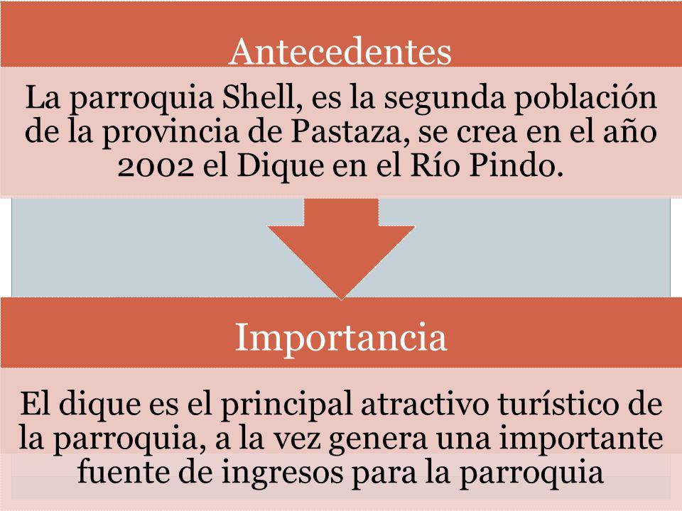 Importancia El dique es el principal atractivo turístico de la parroquia, a la vez genera una importante fuente de ingresos para la parroquia Antecede