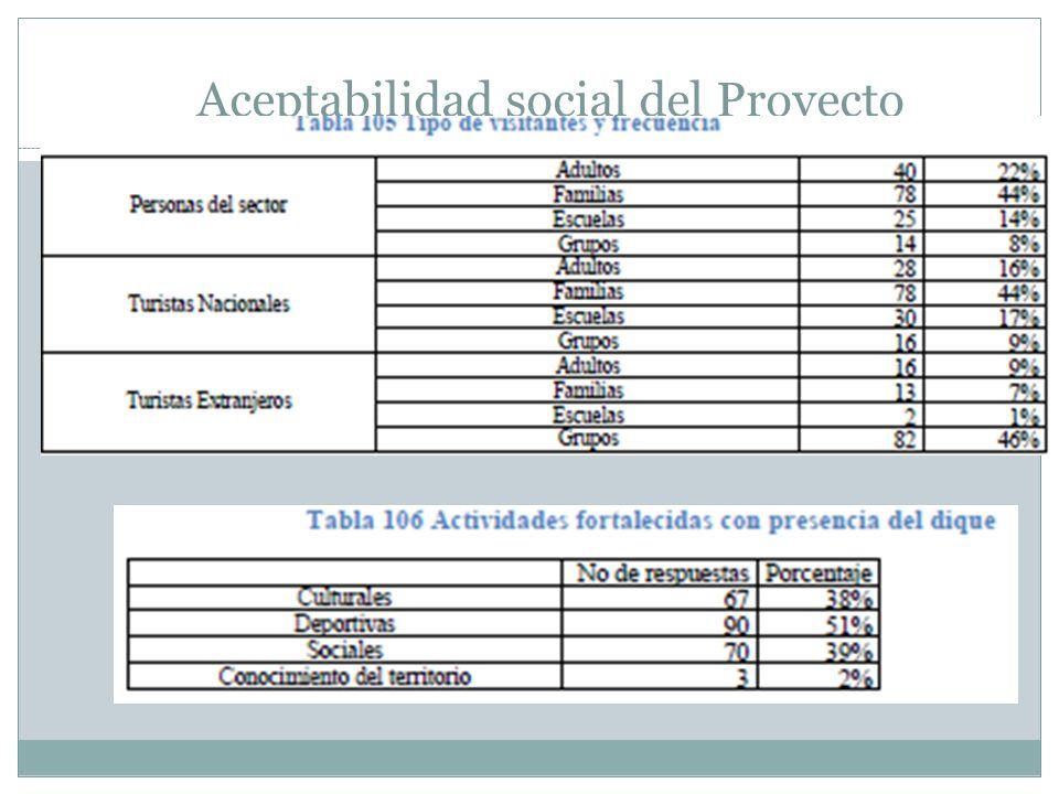Aceptabilidad social del Proyecto
