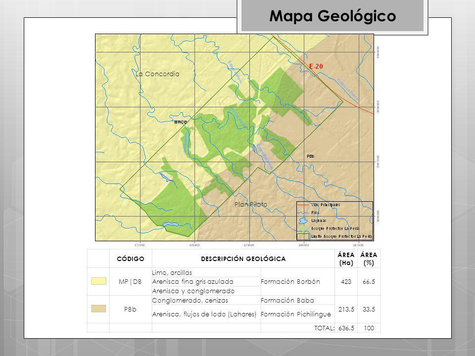 Mapa Geológico CÓDIGODESCRIPCIÓN GEOLÓGICA ÁREA (Ha) ÁREA (%) MP|DB Limo, arcillas Formación Borbón42366.5 Arenisca fina gris azulada Arenisca y conglomerado PBb Conglomerado, cenizasFormación Baba 213.533.5 Arenisca, flujos de lodo (Lahares)Formación Pichilingue TOTAL:636.5100 La Concordia Plan Piloto