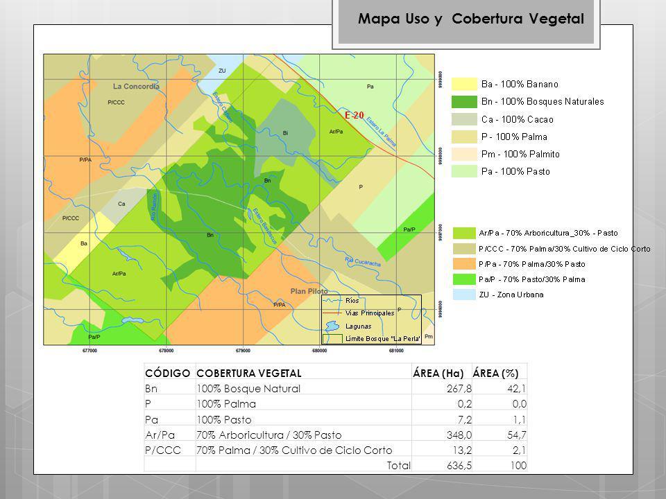 Mapa Uso y Cobertura Vegetal CÓDIGOCOBERTURA VEGETALÁREA (Ha)ÁREA (%) Bn100% Bosque Natural267,842,1 P100% Palma0,20,0 Pa100% Pasto7,21,1 Ar/Pa70% Arboricultura / 30% Pasto348,054,7 P/CCC70% Palma / 30% Cultivo de Ciclo Corto13,22,1 Total636,5100