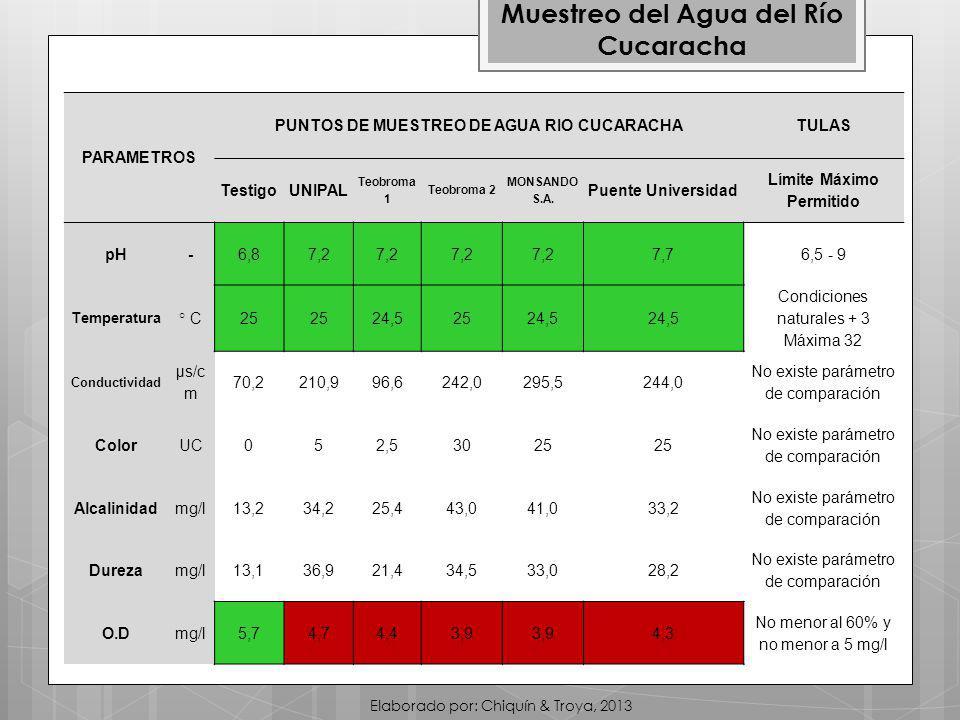 PARAMETROS PUNTOS DE MUESTREO DE AGUA RIO CUCARACHATULAS TestigoUNIPAL Teobroma 1 Teobroma 2 MONSANDO S.A.