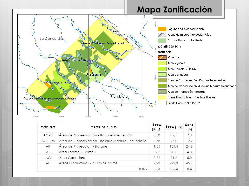 CÓDIGOTIPOS DE SUELO ÁREA (Km2) ÁREA (Ha) ÁREA (%) AC -BiÁrea de Conservación - Bosque Intervenido0,5049,77,8 AC - BmÁrea de Conservación - Bosque Maduro Secundario0,7877,912,2 APÁrea de Protección - Bosque1,55154,424,3 AFÁrea Forestal - Bambu0,3130,64,8 AGÁrea Ganadera0,3231,65,0 APAreas Productivas - Cultivos Pastos2,93292,345,9 TOTAL:6,38636,5100 Mapa Zonificación La Concordia Plan Piloto