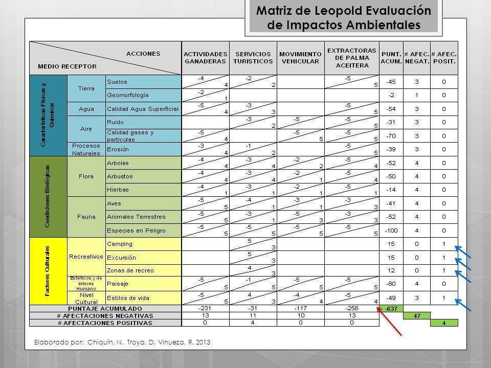 Matriz de Leopold Evaluación de Impactos Ambientales Elaborado por: Chiquín, N.