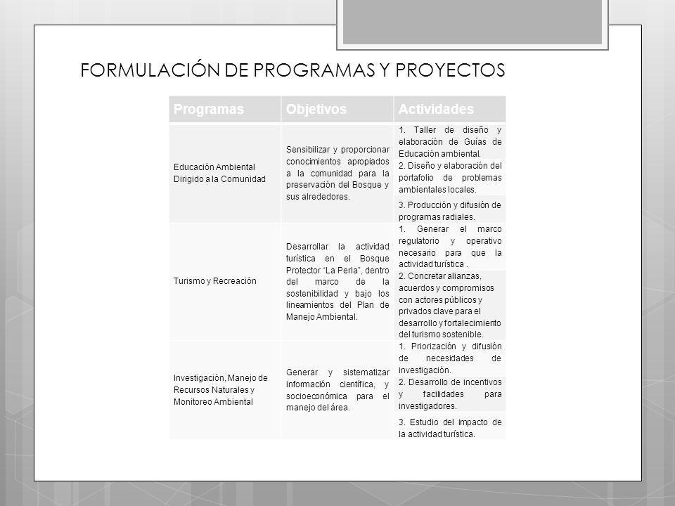 FORMULACIÓN DE PROGRAMAS Y PROYECTOS ProgramasObjetivosActividades Educación Ambiental Dirigido a la Comunidad Sensibilizar y proporcionar conocimientos apropiados a la comunidad para la preservación del Bosque y sus alrededores.