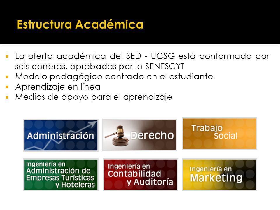 La oferta académica del SED - UCSG está conformada por seis carreras, aprobadas por la SENESCYT Modelo pedagógico centrado en el estudiante Aprendizaje en línea Medios de apoyo para el aprendizaje