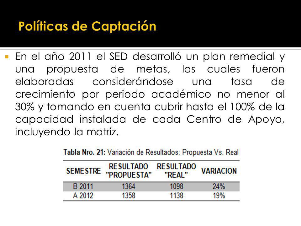 En el año 2011 el SED desarrolló un plan remedial y una propuesta de metas, las cuales fueron elaboradas considerándose una tasa de crecimiento por periodo académico no menor al 30% y tomando en cuenta cubrir hasta el 100% de la capacidad instalada de cada Centro de Apoyo, incluyendo la matriz.