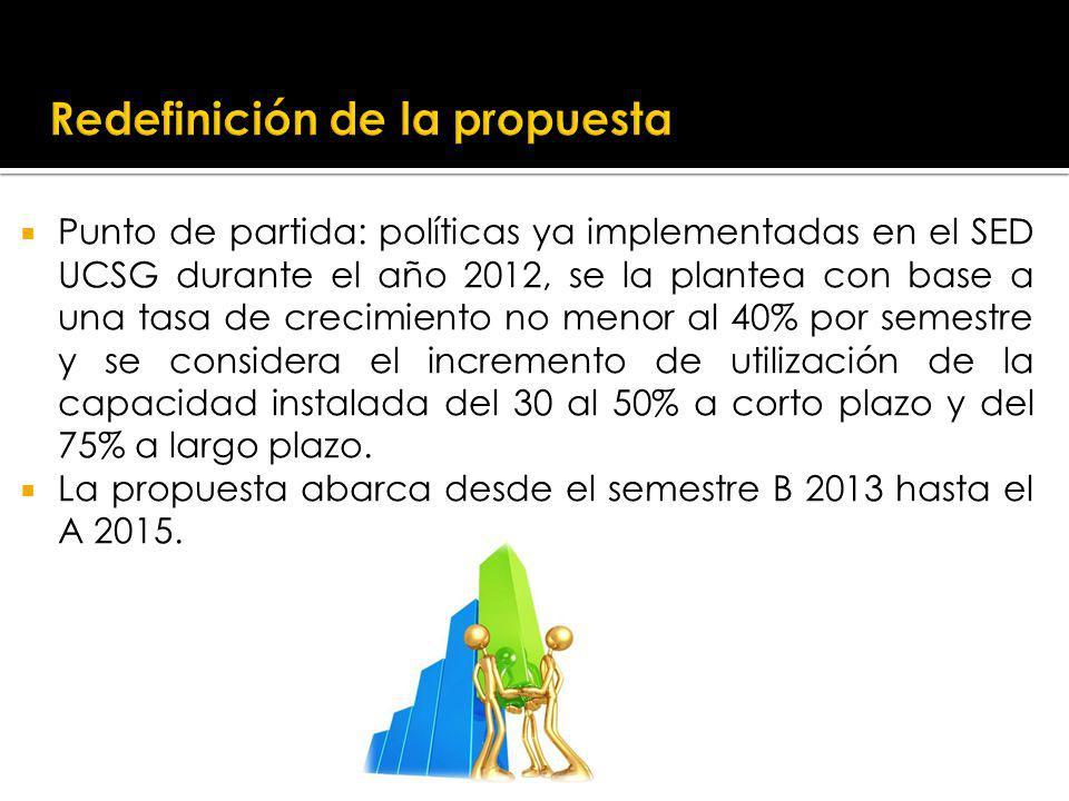 Punto de partida: políticas ya implementadas en el SED UCSG durante el año 2012, se la plantea con base a una tasa de crecimiento no menor al 40% por semestre y se considera el incremento de utilización de la capacidad instalada del 30 al 50% a corto plazo y del 75% a largo plazo.