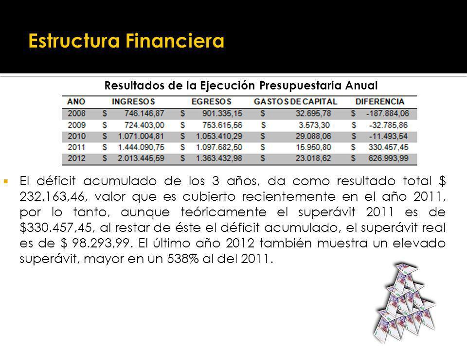 Resultados de la Ejecución Presupuestaria Anual El déficit acumulado de los 3 años, da como resultado total $ 232.163,46, valor que es cubierto recientemente en el año 2011, por lo tanto, aunque teóricamente el superávit 2011 es de $330.457,45, al restar de éste el déficit acumulado, el superávit real es de $ 98.293,99.