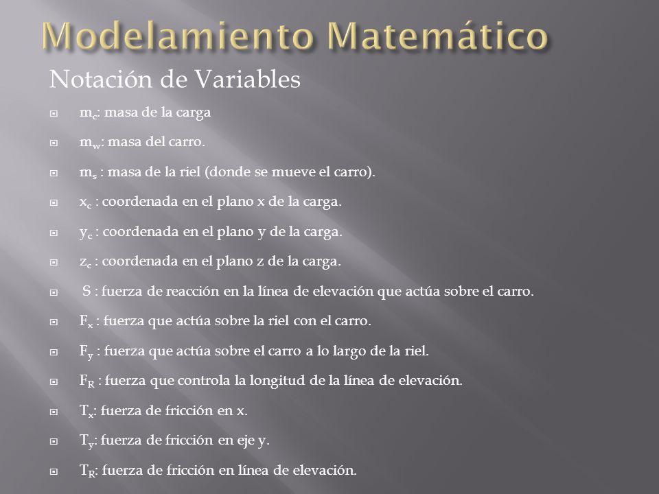 Notación de Variables m c : masa de la carga m w : masa del carro.