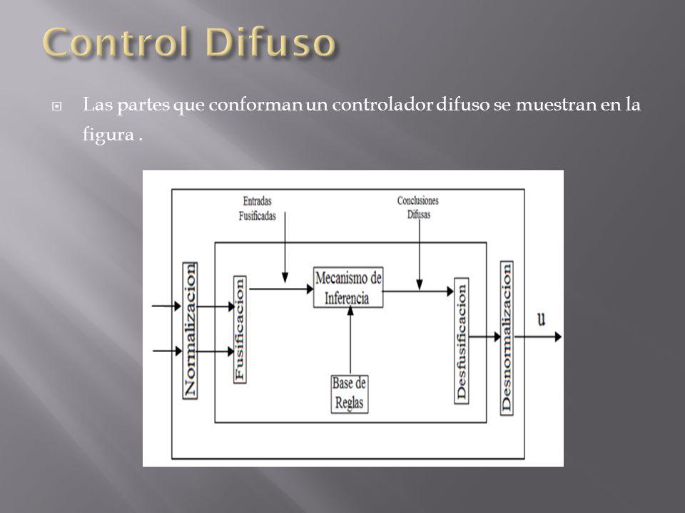 Las partes que conforman un controlador difuso se muestran en la figura.