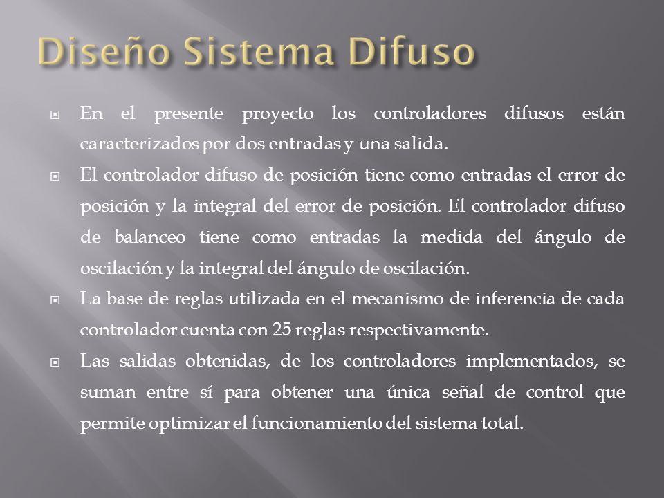 En el presente proyecto los controladores difusos están caracterizados por dos entradas y una salida.