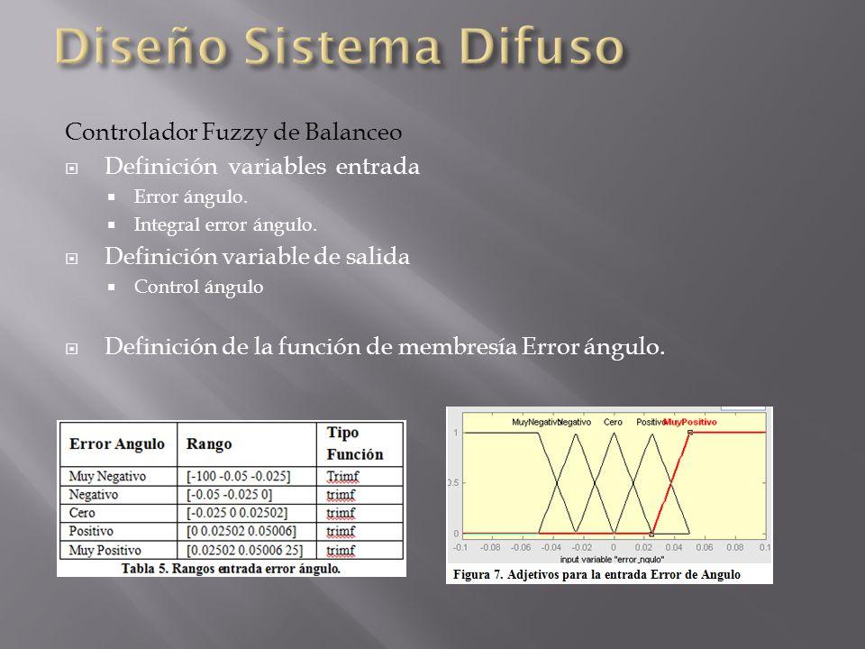 Controlador Fuzzy de Balanceo Definición variables entrada Error ángulo.