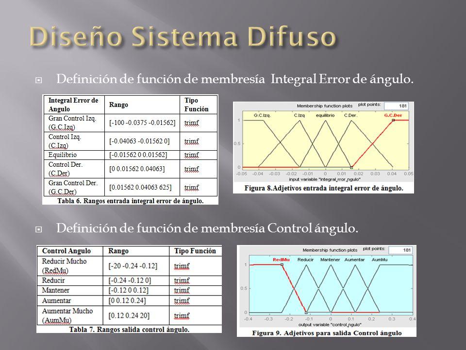 Definición de función de membresía Integral Error de ángulo.