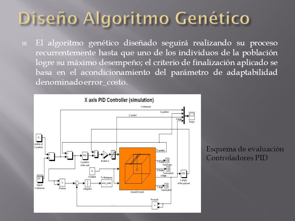 El algoritmo genético diseñado seguirá realizando su proceso recurrentemente hasta que uno de los individuos de la población logre su máximo desempeño; el criterio de finalización aplicado se basa en el acondicionamiento del parámetro de adaptabilidad denominado error_costo.