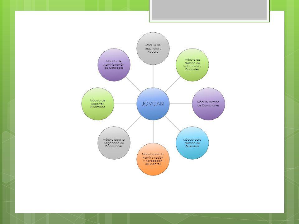 JOVCAN Módulo de Seguridad y Acceso Módulo de Gestión de Voluntarios y Donantes Módulo Gestión de Donaciones Módulo para Gestión de Guerreros Módulo para la Administración y Aprobación de Eventos Módulo para la Asignación de Donaciones Módulo de Reportes Dinámicos Módulo de Administración de Catálogos