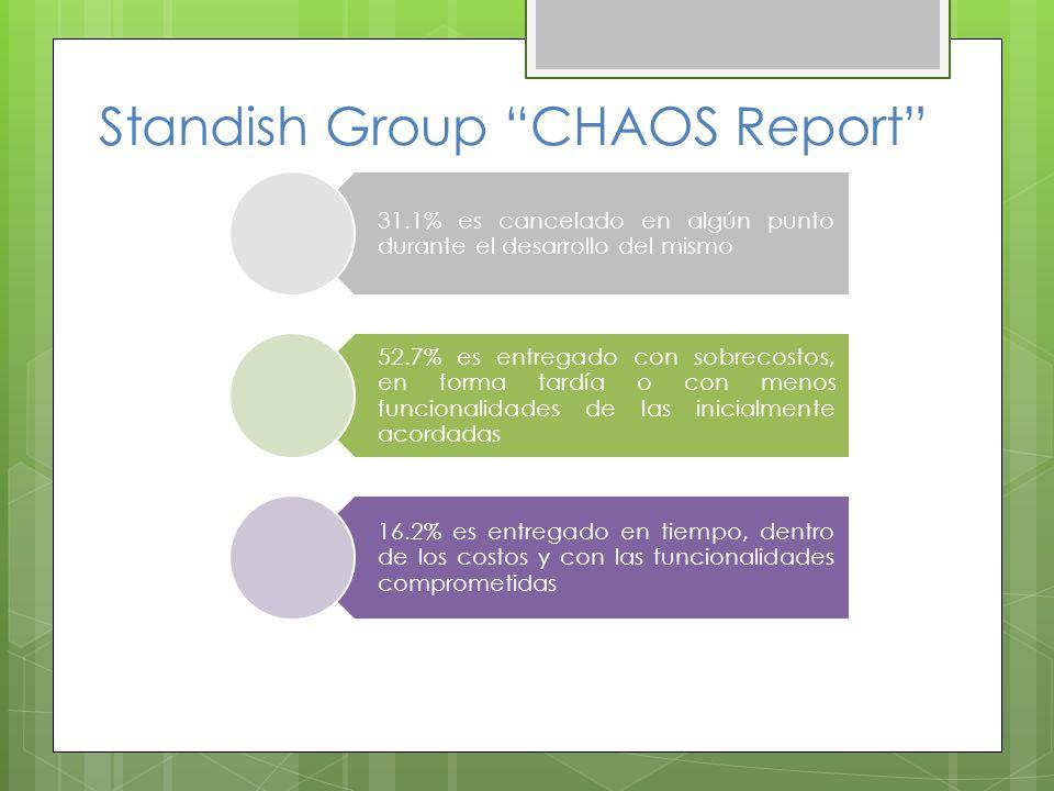 Standish Group CHAOS Report 31.1% es cancelado en algún punto durante el desarrollo del mismo 52.7% es entregado con sobrecostos, en forma tardía o con menos funcionalidades de las inicialmente acordadas 16.2% es entregado en tiempo, dentro de los costos y con las funcionalidades comprometidas