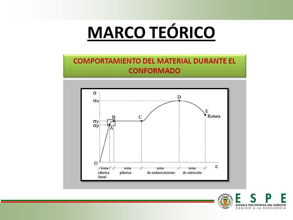 MARCO TEÓRICO COMPORTAMIENTO DEL MATERIAL DURANTE EL CONFORMADO