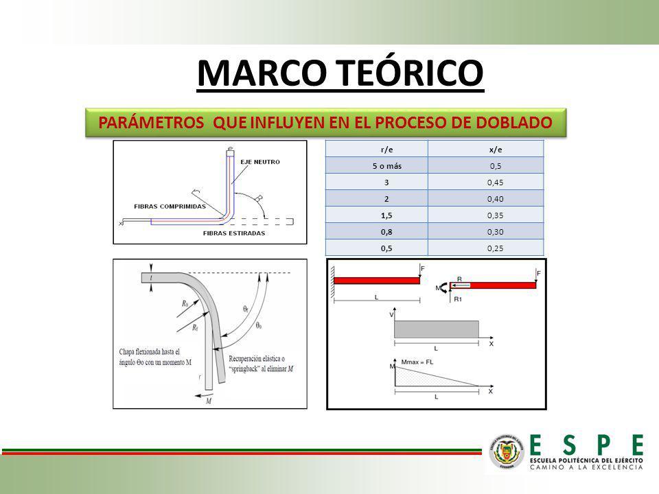 MARCO TEÓRICO PARÁMETROS QUE INFLUYEN EN EL PROCESO DE DOBLADO r/ex/e 5 o más0,5 30,45 20,40 1,50,35 0,80,30 0,50,25