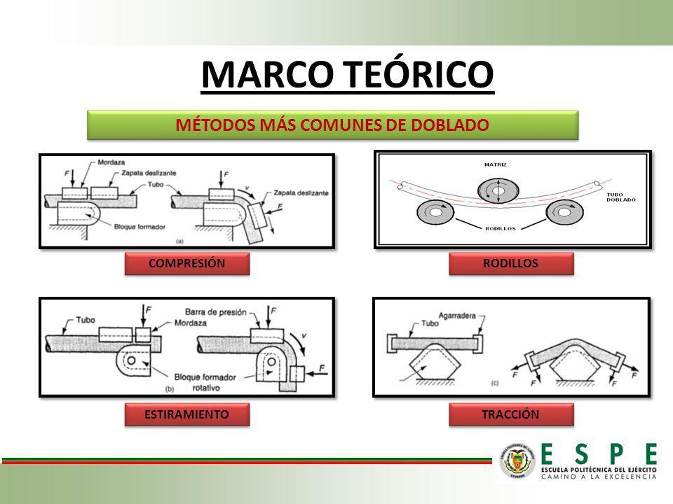 MARCO TEÓRICO MÉTODOS MÁS COMUNES DE DOBLADO COMPRESIÓN RODILLOS ESTIRAMIENTO TRACCIÓN