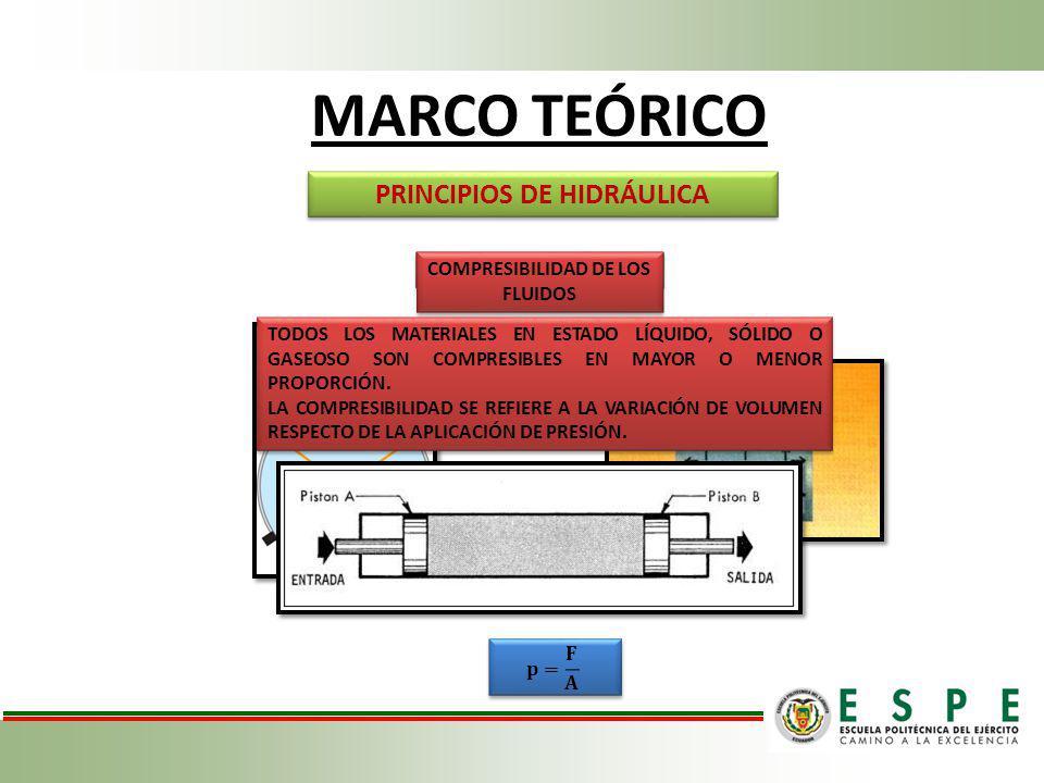 MARCO TEÓRICO PRINCIPIOS DE HIDRÁULICA LEYES BÁSICAS DE PASCAL COMPRESIBILIDAD DE LOS FLUIDOS TODOS LOS MATERIALES EN ESTADO LÍQUIDO, SÓLIDO O GASEOSO