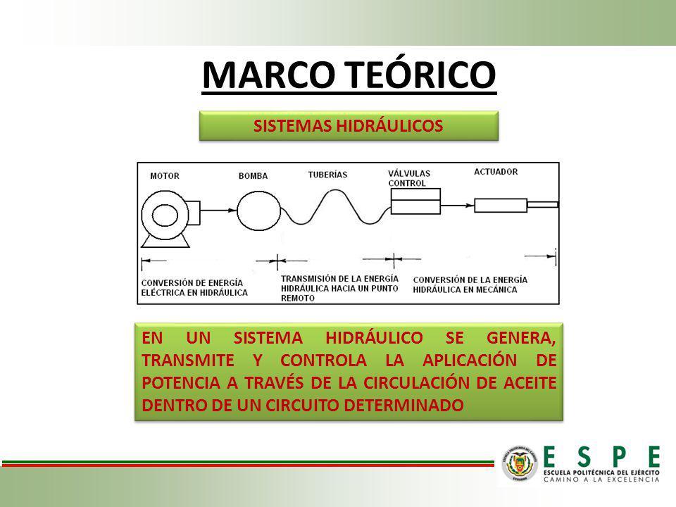 MARCO TEÓRICO SISTEMAS HIDRÁULICOS EN UN SISTEMA HIDRÁULICO SE GENERA, TRANSMITE Y CONTROLA LA APLICACIÓN DE POTENCIA A TRAVÉS DE LA CIRCULACIÓN DE AC