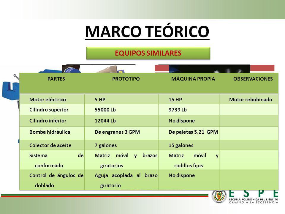 MARCO TEÓRICO EQUIPOS SIMILARES CARACTERÍSTICAS DE DISEÑO CAPACIDAD DE DOBLEZTUBO DE 1/2