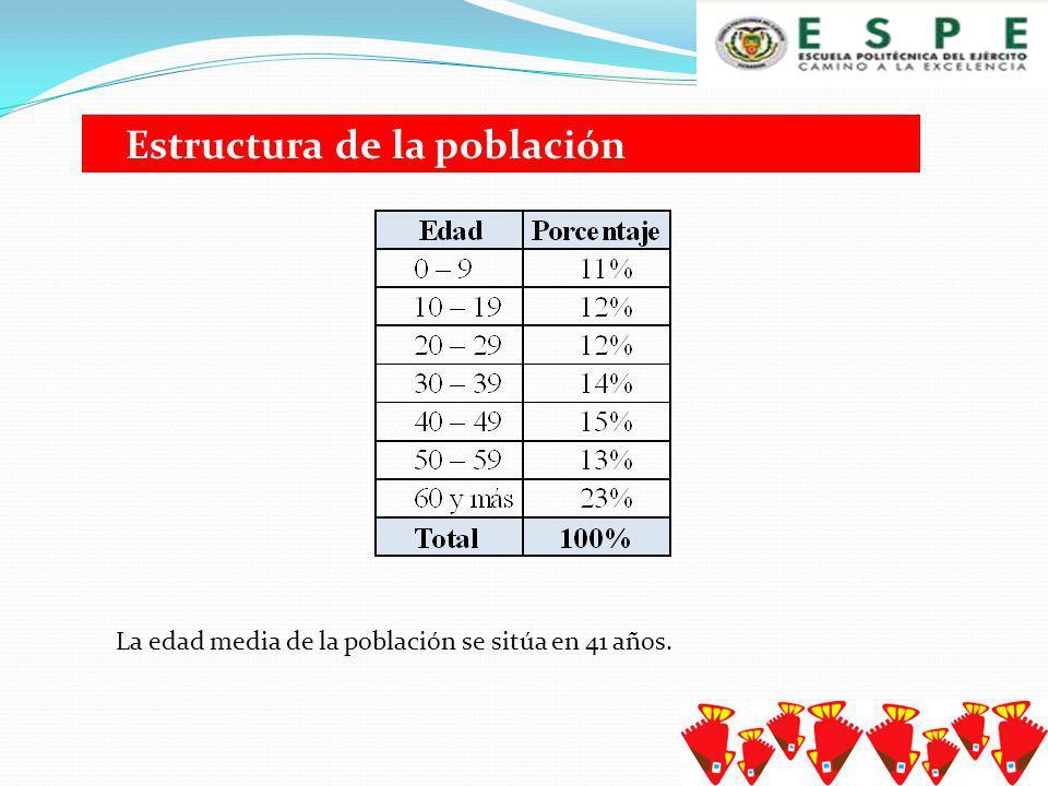 Factores que afectan la demanda La estructura de la población.