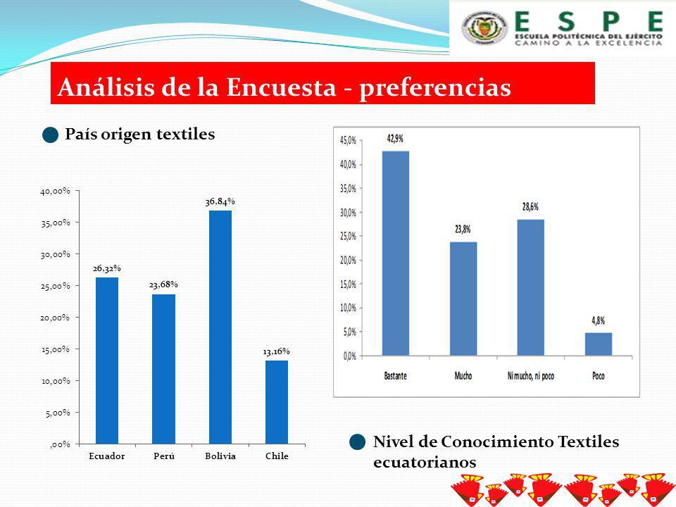 Análisis de la Encuesta - preferencias Tipo de artículos