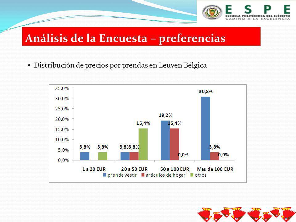 Análisis de la Encuesta - preferencias Producto dentro de la categoría artículos de hogar con mayor aceptación en Leuven Bélgica