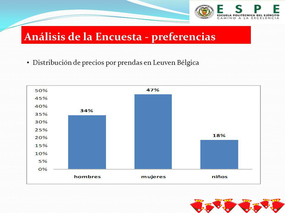 Análisis de la Encuesta - preferencias Frecuencia importaciones productos artesanales