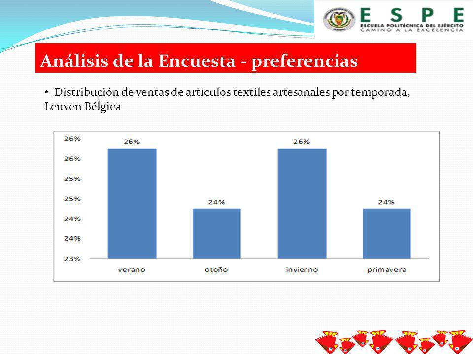 Análisis de la Encuesta - preferencias Rango de edad – adquisición artículos textiles artesanales.
