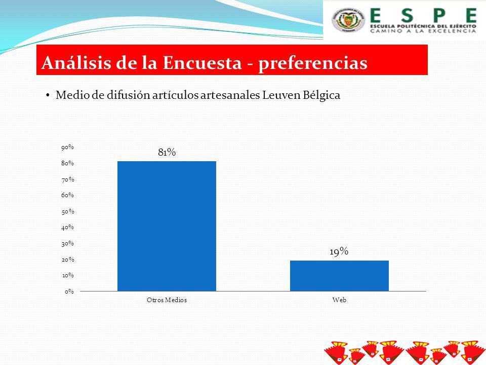 Análisis de la Encuesta - preferencias Distribución de ventas de artículos textiles artesanales por temporada, Leuven Bélgica