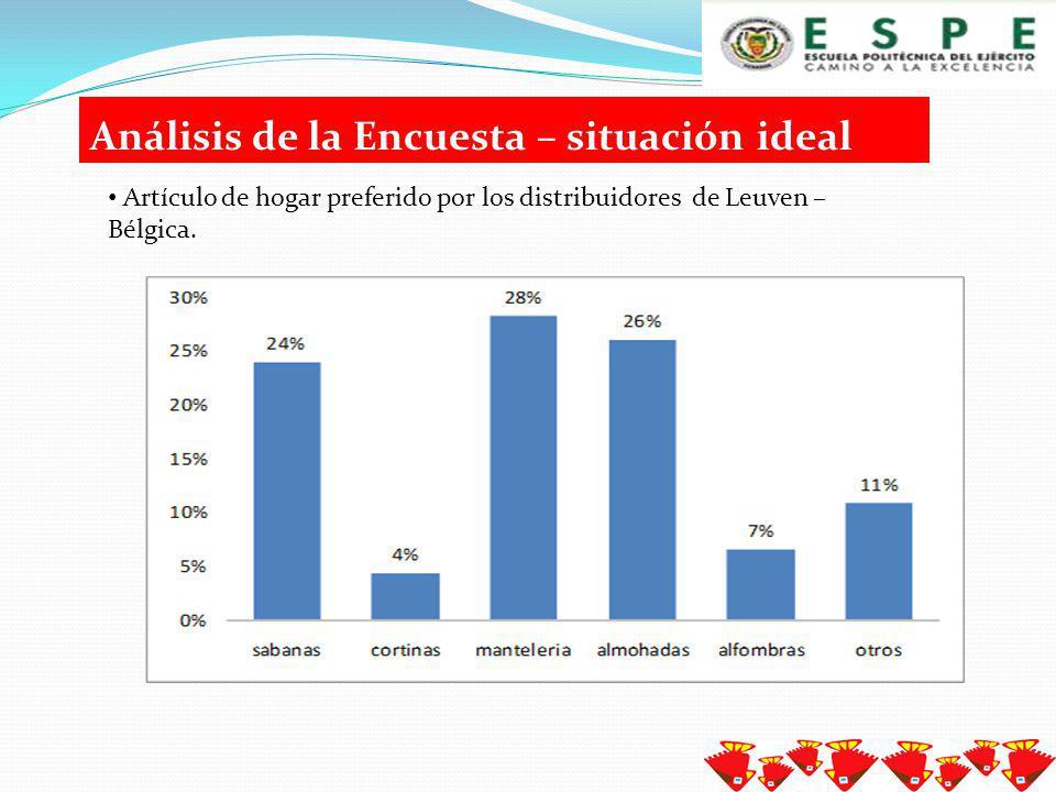 Análisis de la Encuesta – situación ideal Prenda preferida por los distribuidores de Leuven – Bélgica.