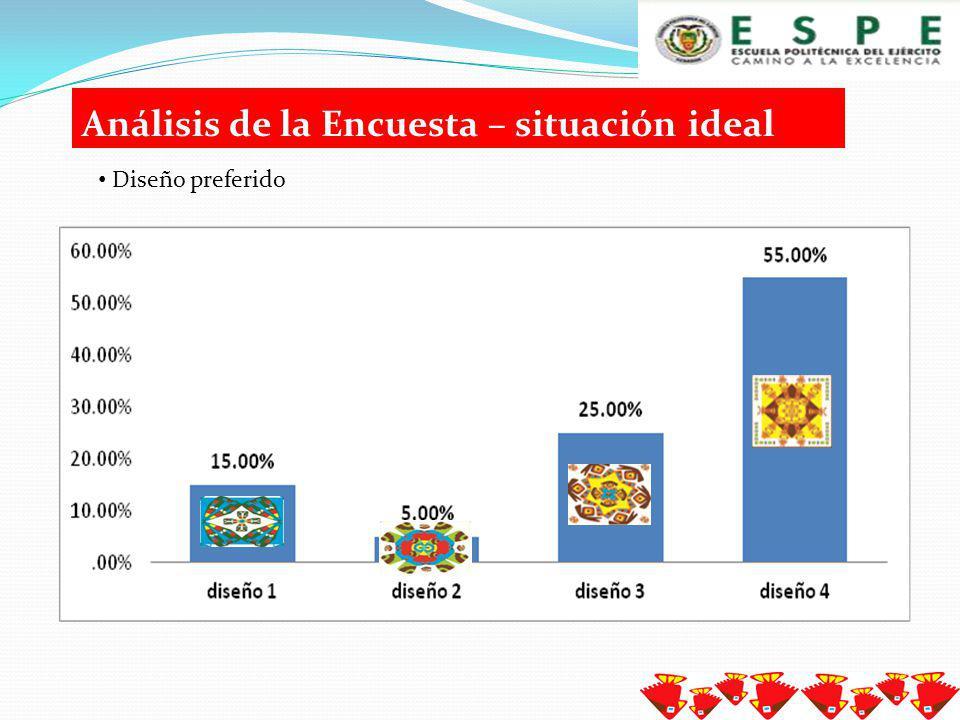 Análisis de la Encuesta – situación ideal Artículo de hogar preferido por los distribuidores de Leuven – Bélgica.
