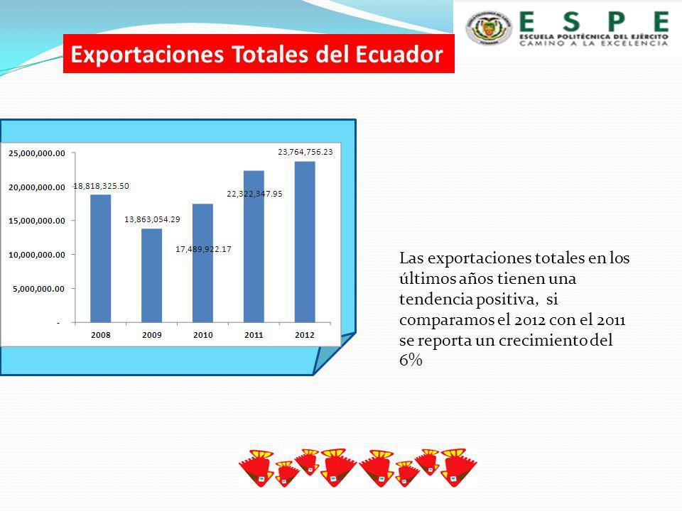 Se envía 5357 artículos se debería exportar mensualmente un promedio de 446 prendas para poder cubrir la demanda.