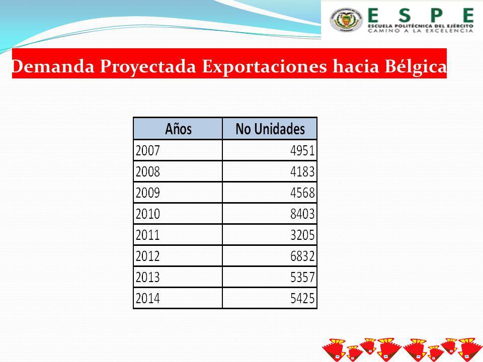 Exportaciones Ecuatorianas hacia Bélgica - textiles