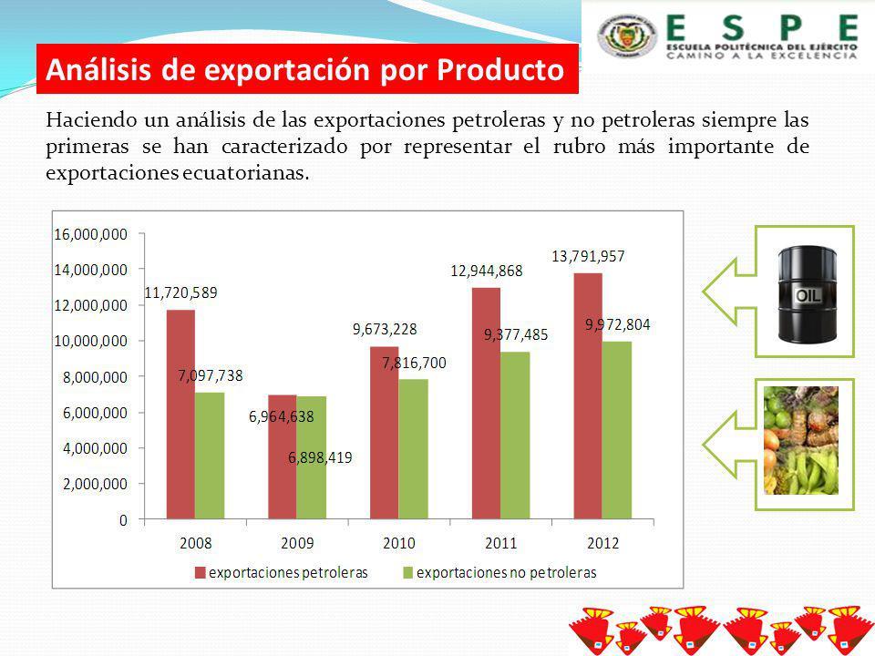 Las exportaciones totales en los últimos años tienen una tendencia positiva, si comparamos el 2012 con el 2011 se reporta un crecimiento del 6% Exportaciones Totales del Ecuador