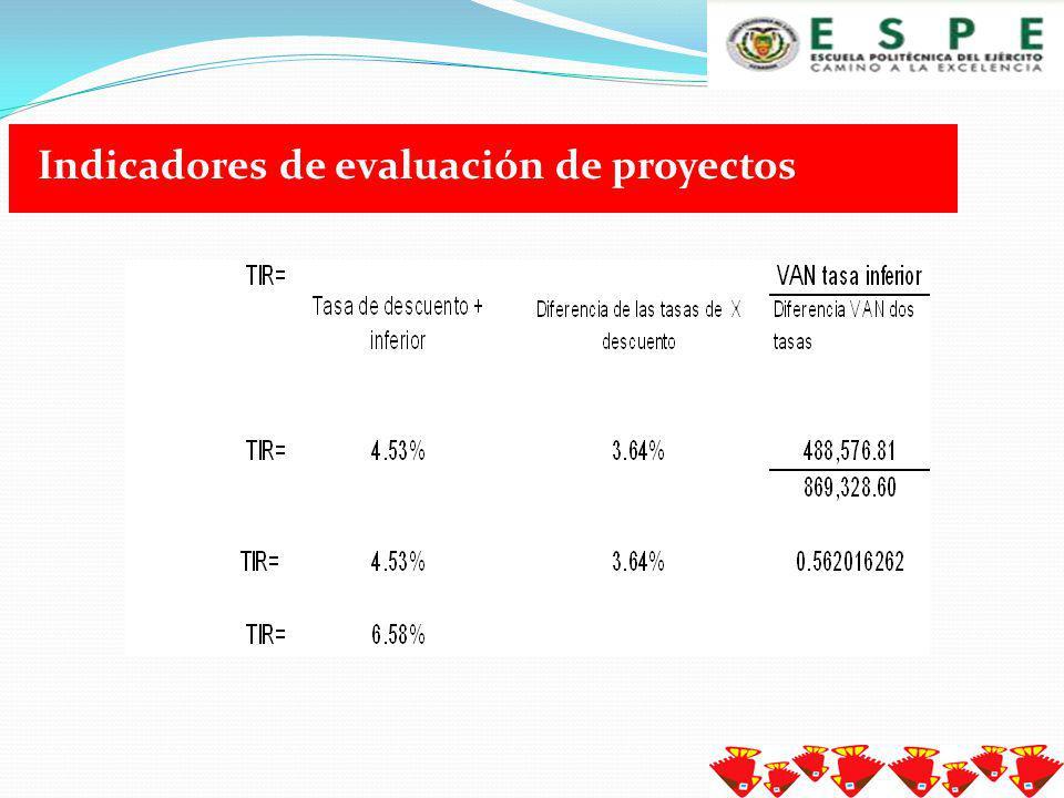 Indicadores de evaluación de proyectos
