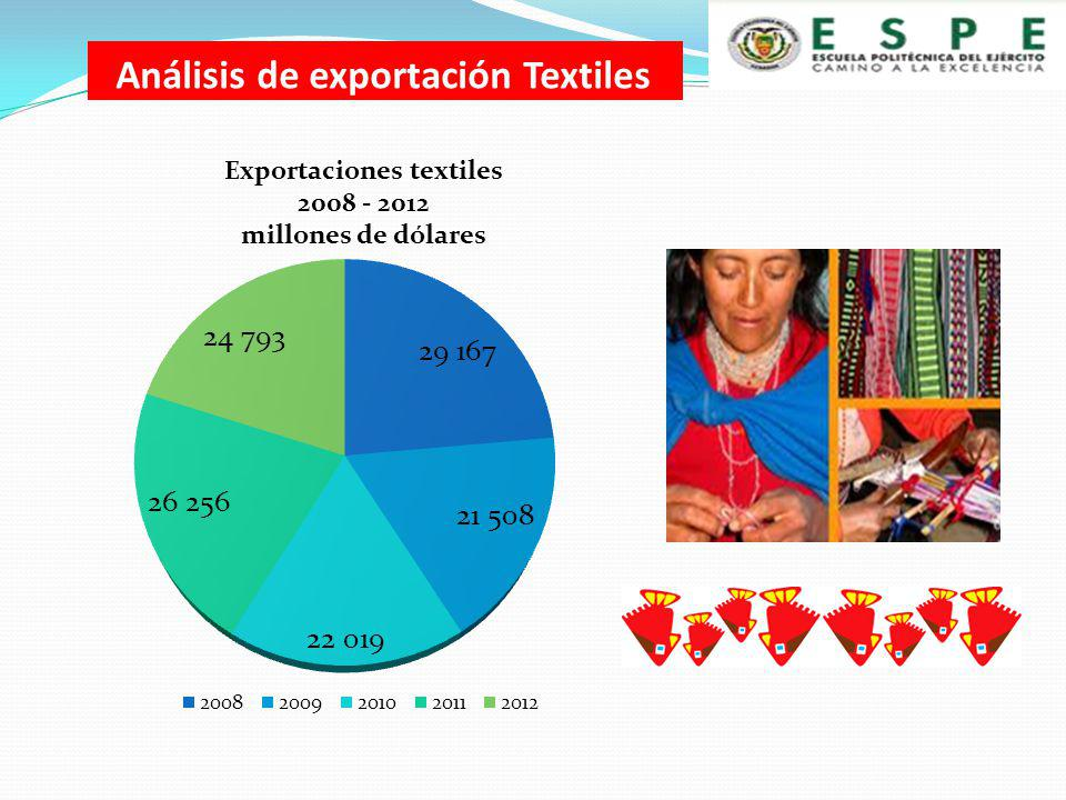 Análisis de exportación Textiles