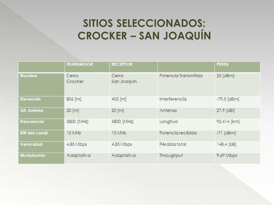 TRANSMISORRECEPTOR PERFIL Nombre Cerro Crocker Cerro San Joaquín Potencia Transmitida25 [dBm] Elevación 806 [m]403 [m]Interferencia-79.5 [dBm] Alt. An