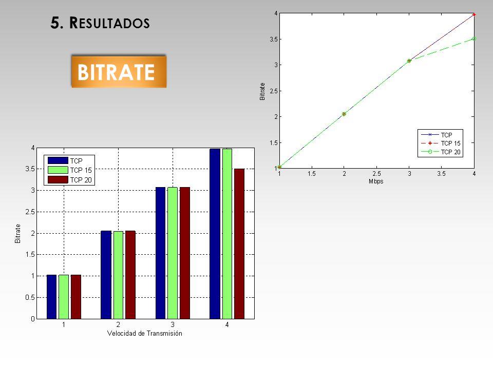BITRATE 5. R ESULTADOS