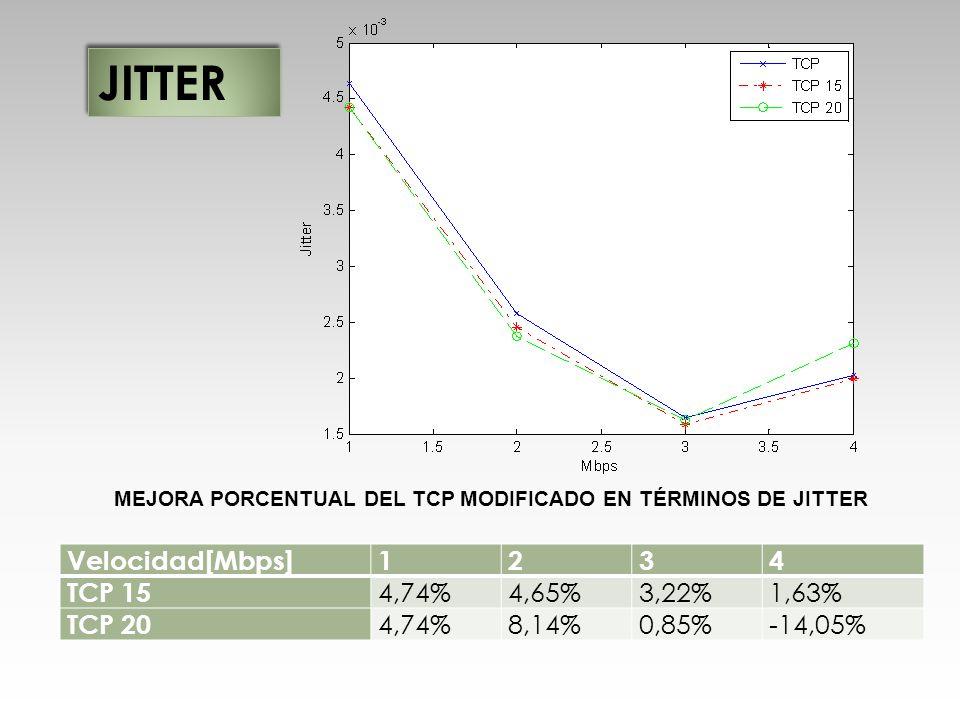 Velocidad[Mbps]1234 TCP 15 4,74%4,65%3,22%1,63% TCP 20 4,74%8,14%0,85%-14,05% MEJORA PORCENTUAL DEL TCP MODIFICADO EN TÉRMINOS DE JITTER JITTER