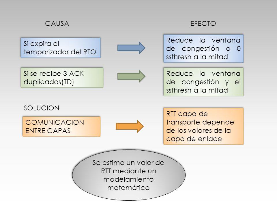 Si se recibe 3 ACK duplicados(TD) Si expira el temporizador del RTO Reduce la ventana de congestión a 0 ssthresh a la mitad Reduce la ventana de conge