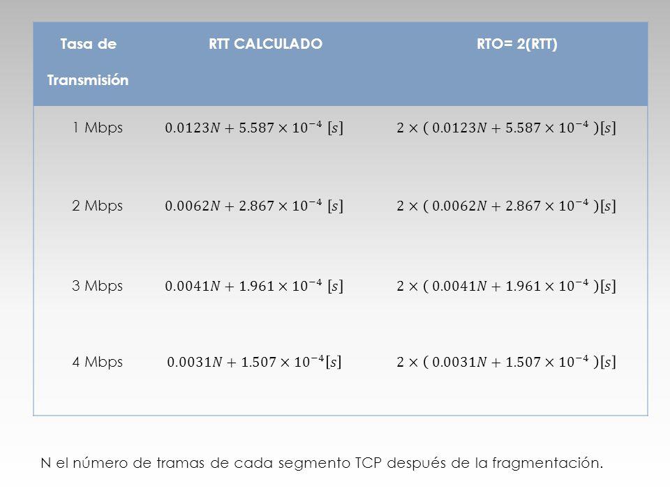 Tasa de Transmisión RTT CALCULADORTO= 2(RTT) 1 Mbps 2 Mbps 3 Mbps 4 Mbps N el número de tramas de cada segmento TCP después de la fragmentación.