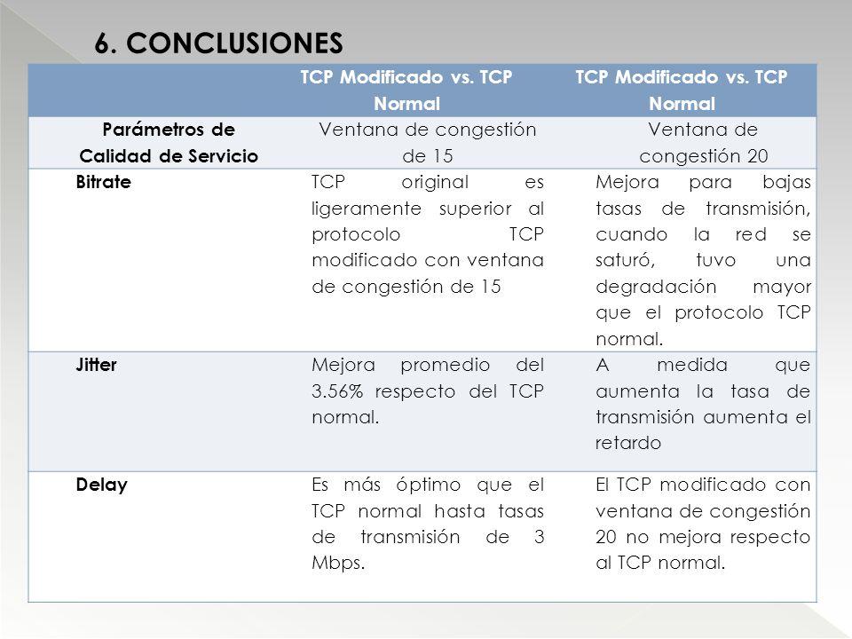 6. CONCLUSIONES TCP Modificado vs. TCP Normal Parámetros de Calidad de Servicio Ventana de congestión de 15 Ventana de congestión 20 Bitrate TCP origi
