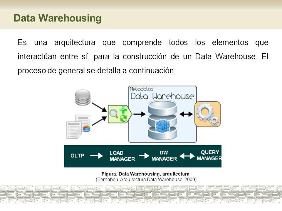 Es una arquitectura que comprende todos los elementos que interactúan entre sí, para la construcción de un Data Warehouse. El proceso de general se de