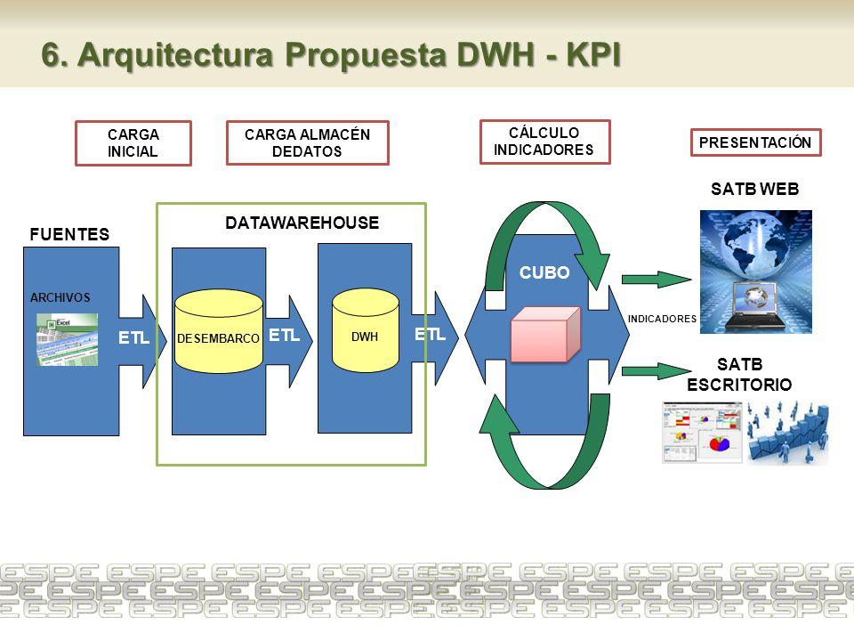 DESEMBARCO DWH ETL FUENTES ARCHIVOS SATB WEB CÁLCULO INDICADORES DATAWAREHOUSE CUBO INDICADORES SATB ESCRITORIO 6. Arquitectura Propuesta DWH - KPI CA