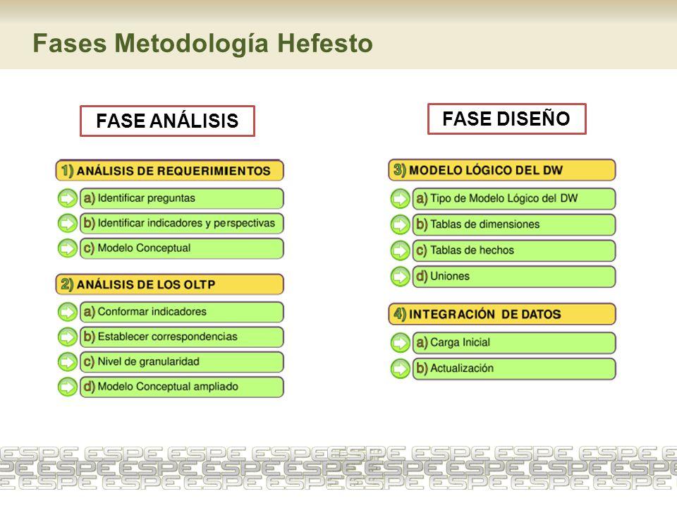 Fases Metodología Hefesto FASE ANÁLISIS FASE DISEÑO