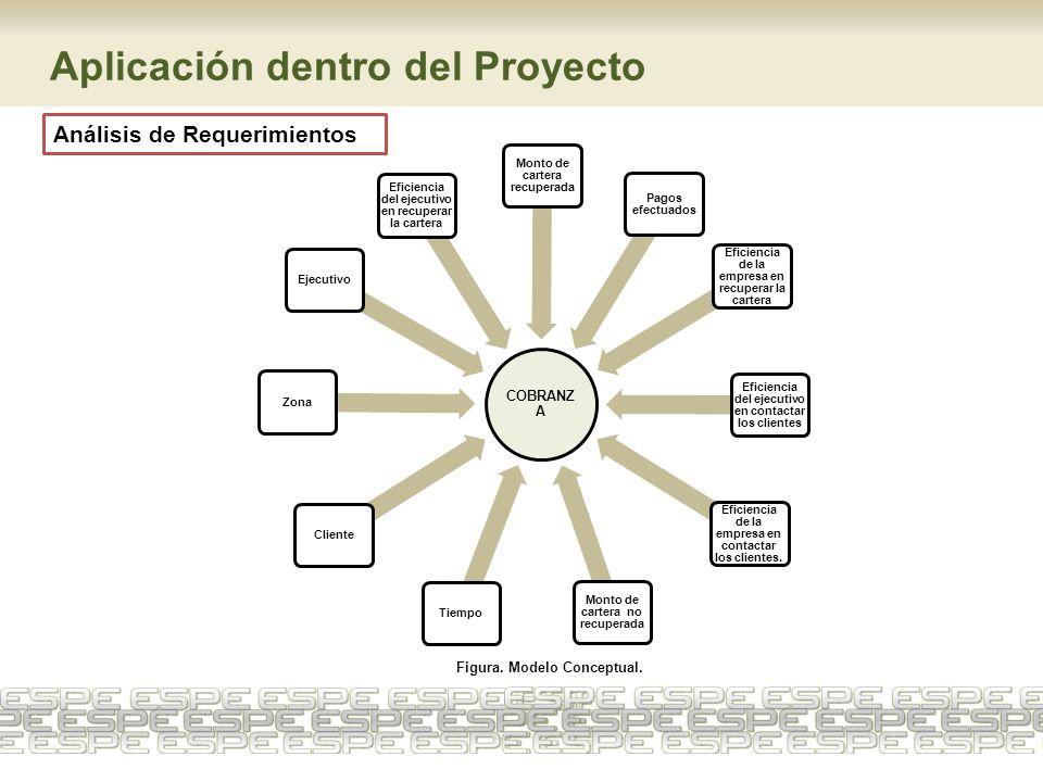 Aplicación dentro del Proyecto Análisis de Requerimientos Figura. Modelo Conceptual. COBRANZ A TiempoClienteZonaEjecutivo Eficiencia del ejecutivo en